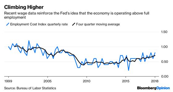 Doubting the Fed's Resolve Is a Losing Proposition