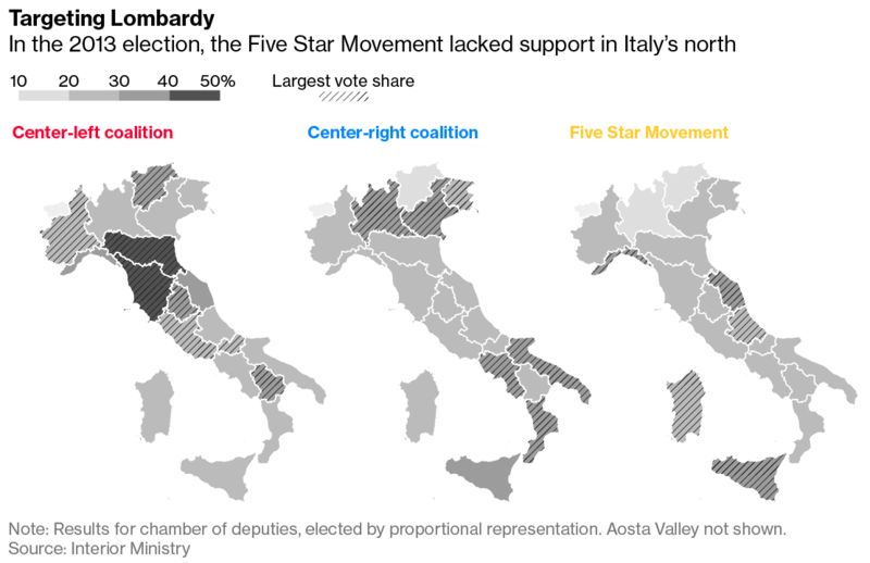 Five star poster boy must convince italy he wont trash economy immigration curbs and euro skepticism but without the industrialized north that isnt enough to govern thats where the party is projected to win the publicscrutiny Choice Image
