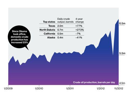 A Bumper Year in U.S. Crude