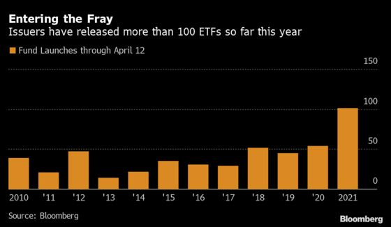 Record Number of ETFs Launch Into Industry Deluged With Cash