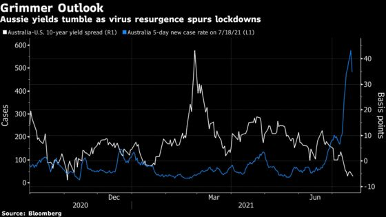 Asia Fears Summer of Virus as Stocks Sell Off on Delta Concern