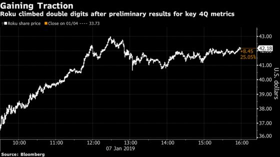 Roku Jumps Most in 14 Months, Buoyed by 40% Gain in Active Users