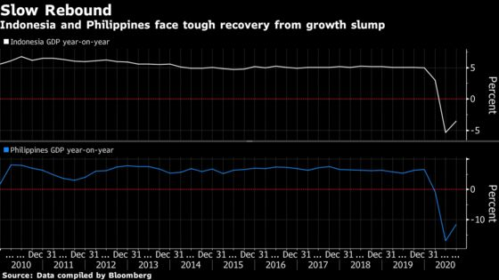Indonesia, Philippines Hold Key Rates as Recovery Continues