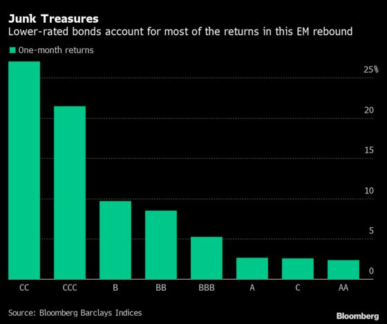 Junk Bonds Eclipse Peers in Emerging Markets By Most in 20 Years
