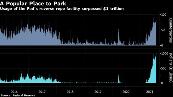 Cash Flood Drives Use of Fed Reverse Repo to Record $1 Trillion