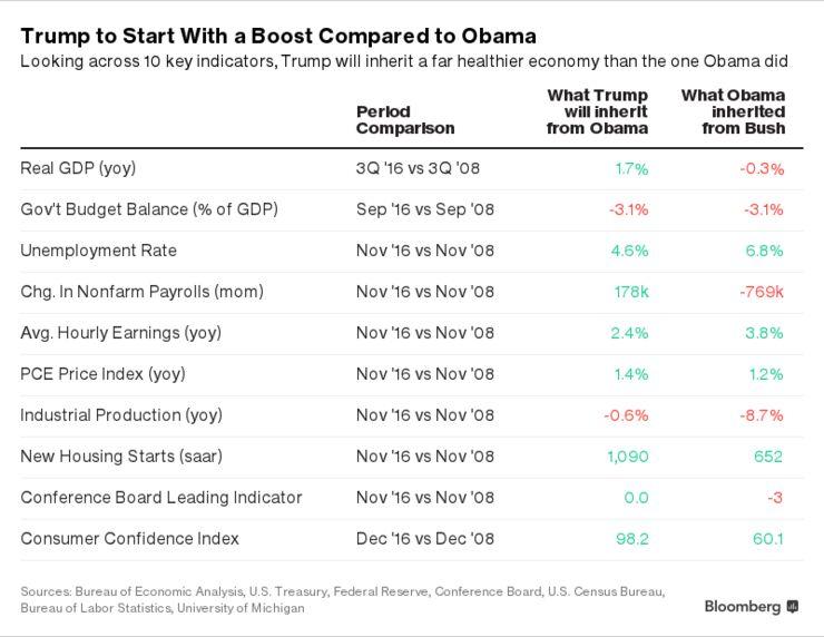 特朗普将接手的美国经济 - 晨枫 - 晨枫小苑