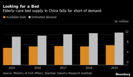 China's Luxury Retirement Homes Draw Millions From Investors