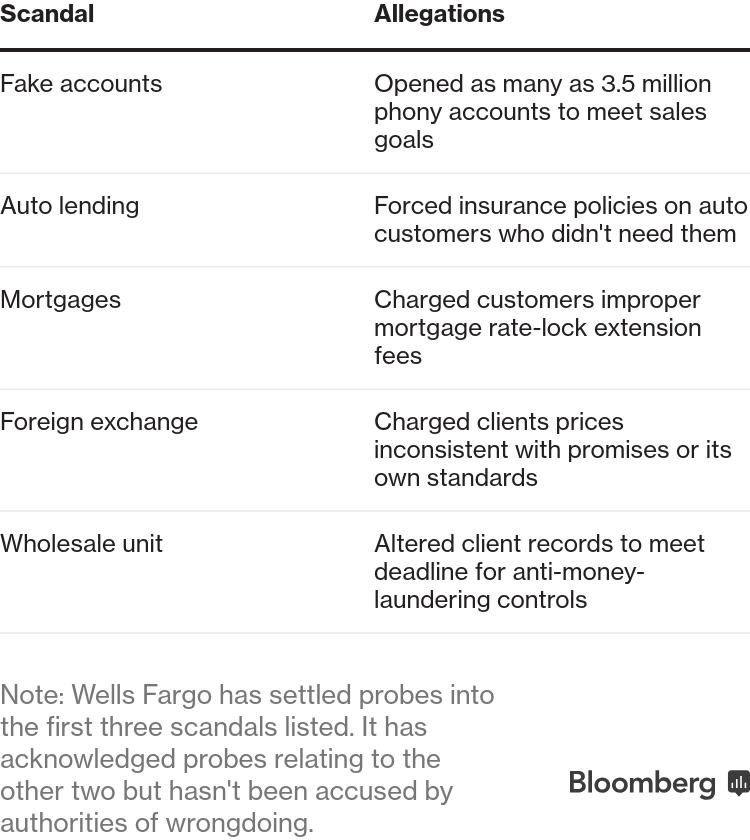 Wells Fargo (WFC) CEO Tim Sloan Steps Down - Bloomberg