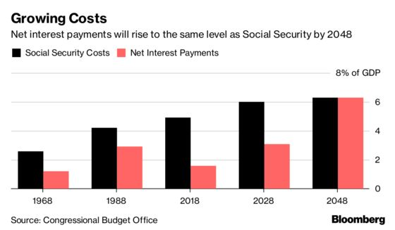 CBO Warns U.S. Interest Costs to Match Social Security Spending by 2048