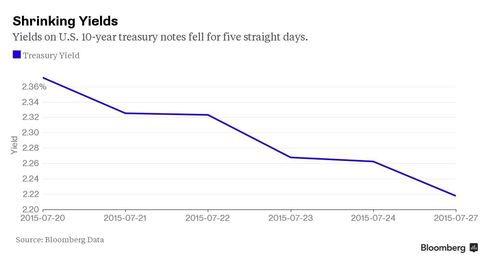 Yields on U.S. 10-year treasury notes fell for five straight days.
