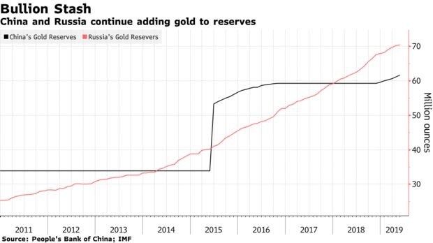 Резерви от злато на Китай и Русия