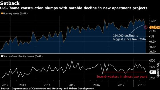U.S. Housing Starts Drop by Most Since '16 to Nine-Month Low