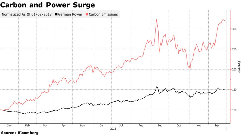 Big Bonuses Return for Europe Energy Traders as Prices Rally - Bloomberg