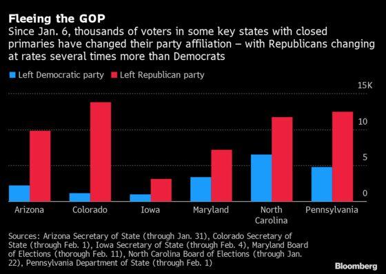 GOP Voters' Post-Riot Departures Help Trump's Base Cement Grip