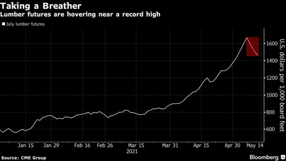 Lumber Prices Hover Below Record in Wild Trading as Demand Roars