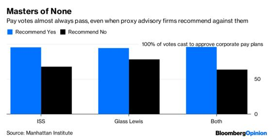 SEC Should Leave Proxy Advisory Firms Alone