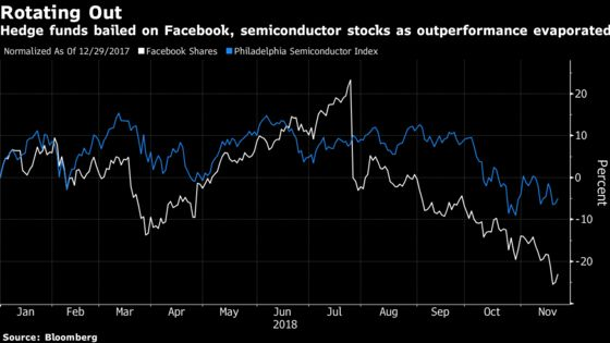 Goldman Sees More Pain for Facebook, Micron on Hedge Fund Exodus