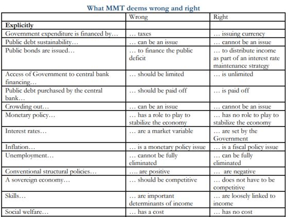 MMT Slammed in France as Political Manifesto, Not Economics