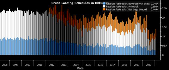 Russia's Flagship Crude Gets a Boost From Saudi Production Cuts