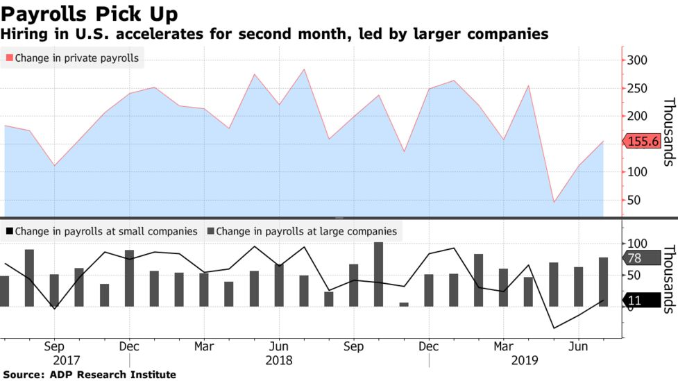 US Private Payrolls July 2019: Company Hires Accelerated - Bloomberg