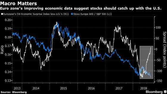 It's Not the Economy, Stupid. For European Stocks, It's Politics