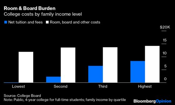 How Free College Can Help Remake the U.S. Economy