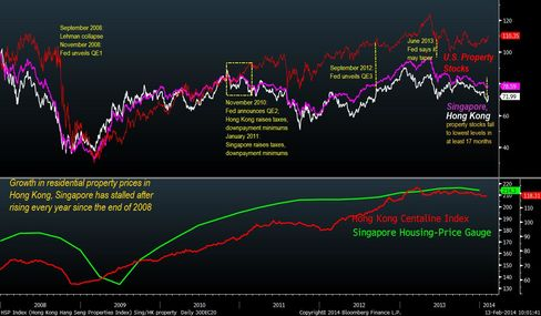 Hong Kong, Singapore Property Developers Face Further Declines