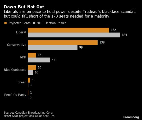 Trudeau Doubles Down on Deficit Spending in Bid to Retain Power