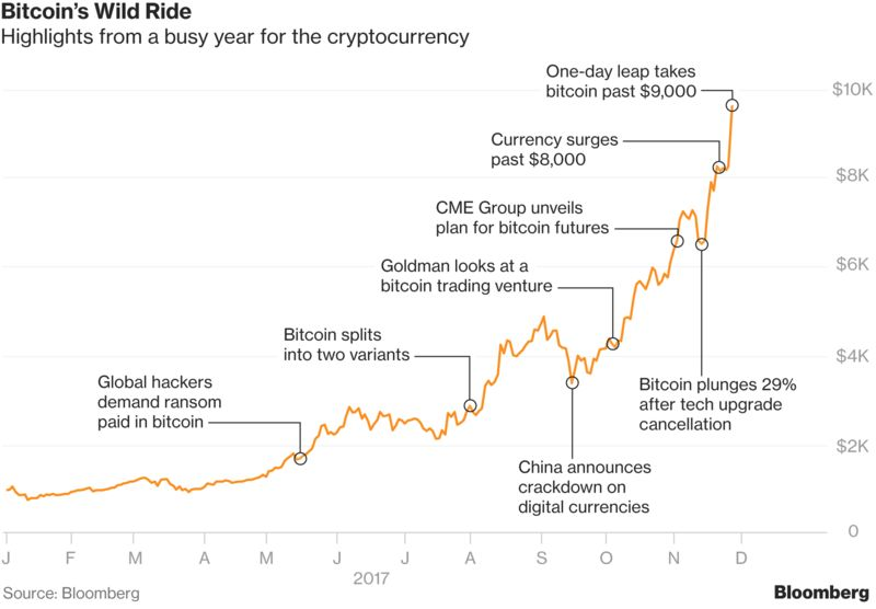 Bitcoin Guns for $10,000 as Cryptocurrency Mania Defies Skeptics – Trending Stuff