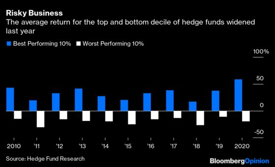 The Hedge Fund Roller Coaster Ride Got Even Wilder Last Year