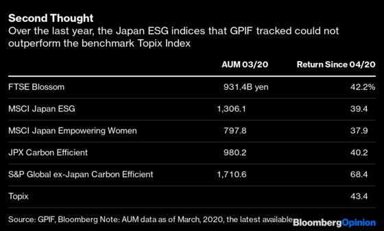 The World's Largest Pension Fund Has Cooled on ESG. Should You?