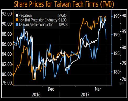 台湾テク企業株価