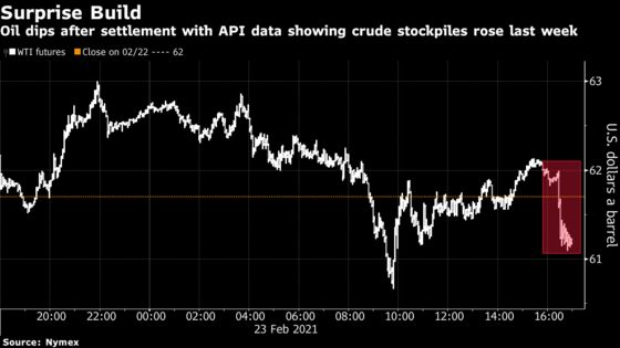Oil Falls After Industry Report Shows Surprise U.S. Supply Rise