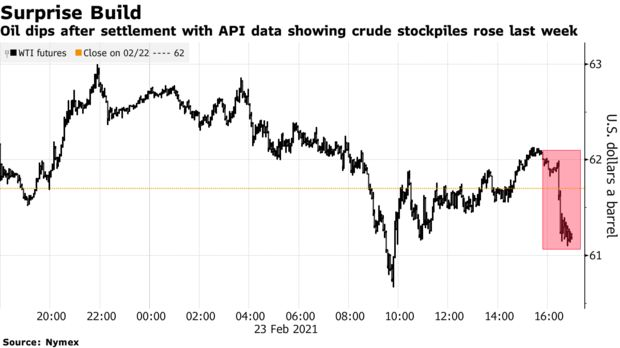 Oil dips after settlement with API data showing crude stockpiles rose last week