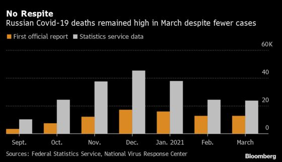 Russia Nearly Doubles Estimate of Covid Deaths for March