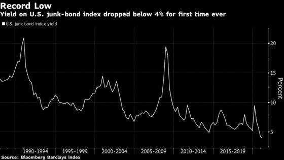 U.S. Junk-Bond Yields Drop Below 4% for the First Time Ever