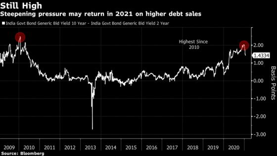 Bonds in India Head for Losses With Near-Record Debt Sales Seen