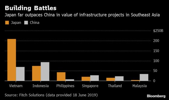 China No Match For Japan in Southeast Asia Infrastructure Race