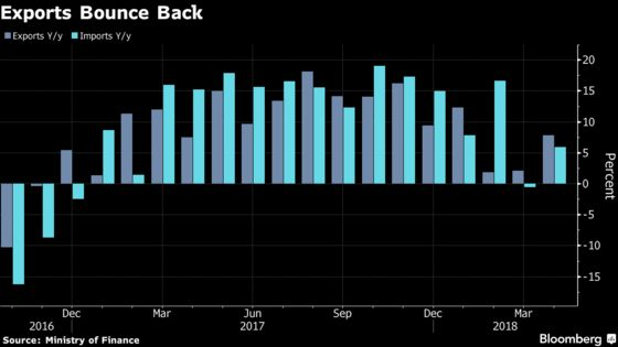 Japanese Exports Rebound in April After Weak March Reading