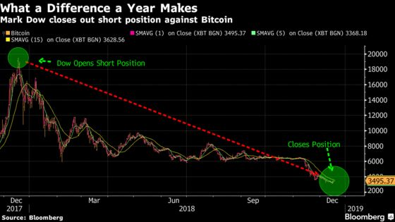 The Trader Who Nailed the Bitcoin Top Just Covered His Short