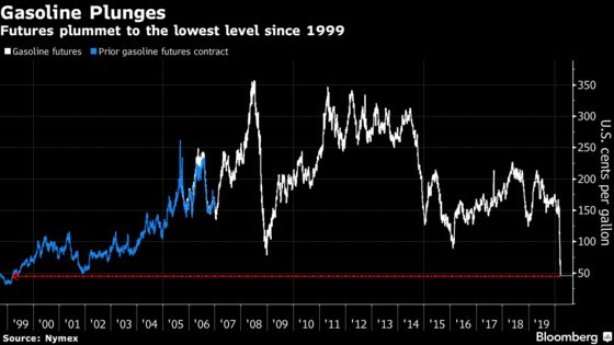 Gasoline Futures Plummet to 20-Year Low On Flatlining Demand