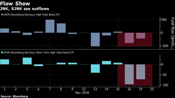 ETF Investors Turn Sour on Junk Bonds