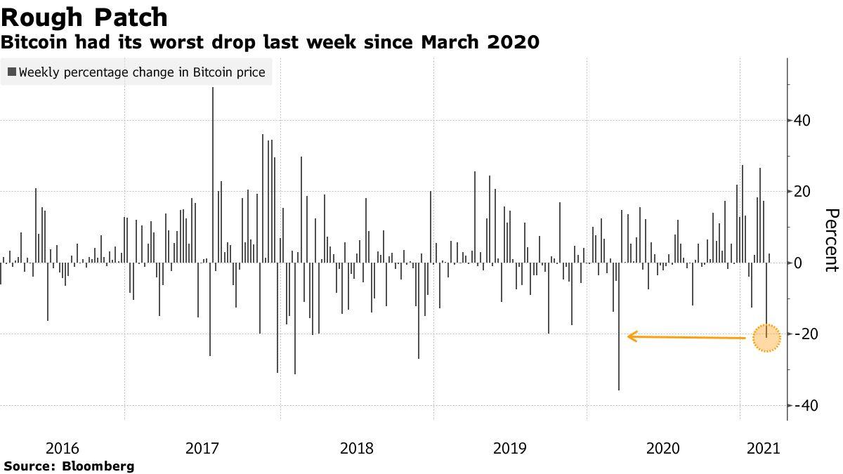 Bitcoin had its worst drop last week since March 2020