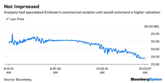 Boeing Goes on the Defensive With Embraer Deal