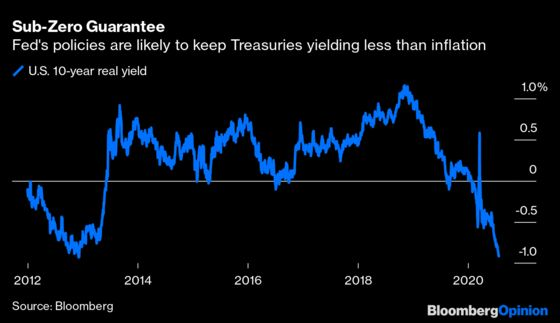 Fed Will All But Guarantee Negative Real Yields