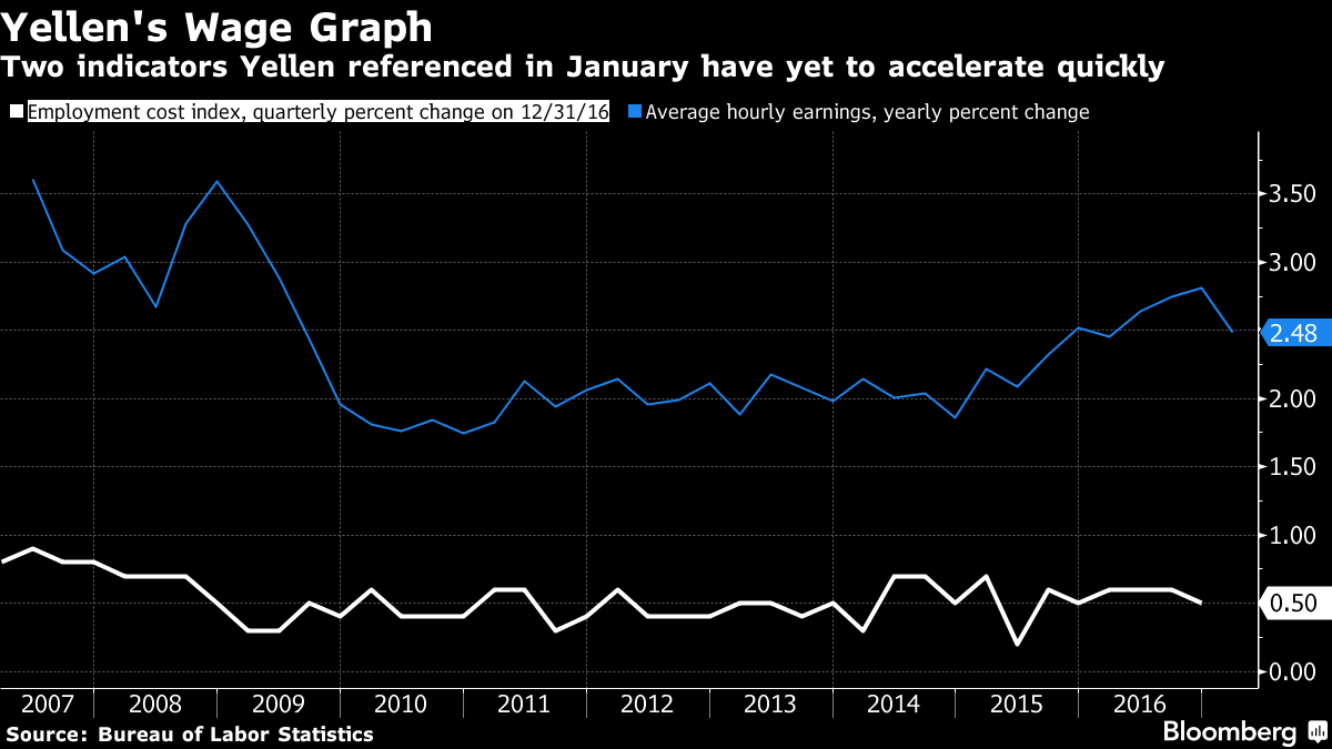 Yellen: Un rialzo dei tassi a marzo è probabilmente appropriato