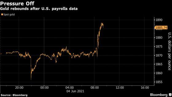 Gold Rebounds as U.S Payrolls Data Ease Concerns Over Stimulus
