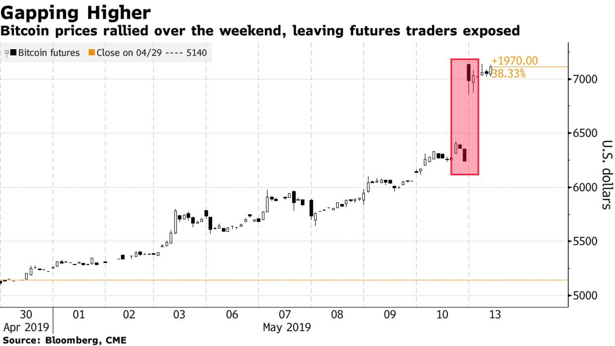 Bitcoin prices rallied over the weekend, leaving futures traders exposed