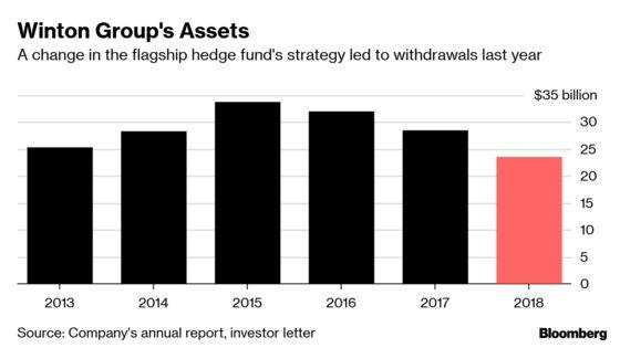 David Harding Rewrites Winton Hedge Fund Playbook in Search of Returns