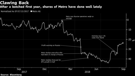 Metro Is Weighing a Stake Sale, Partner for China Operations